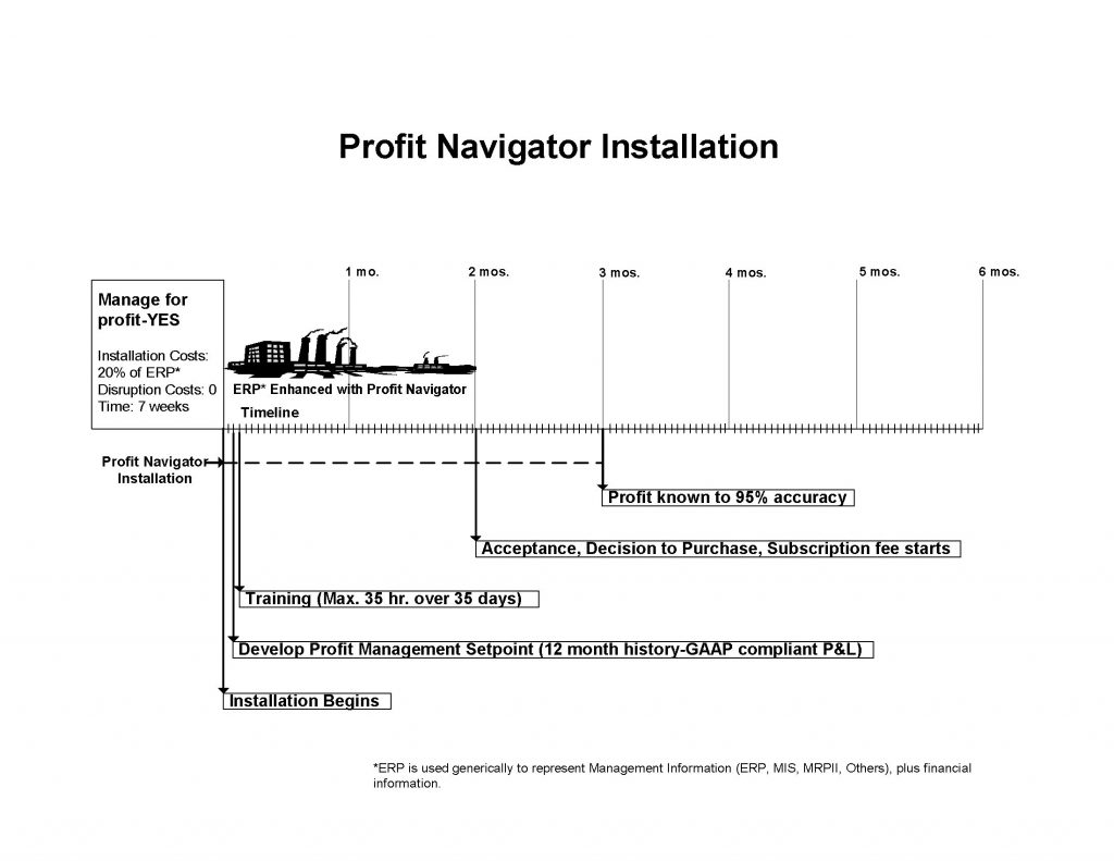 VISIO-Graphic 6-Profit Manager Installation