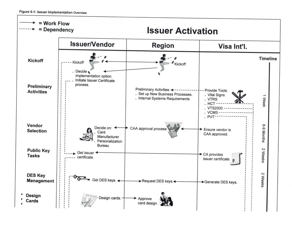 Issuer Activation Process